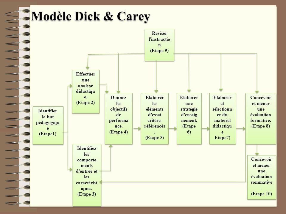 Modèle Dick & Carey Identifier le but pédagogiqu e (Etape1) Identifier le but pédagogiqu e (Etape1) Concevoir et mener une évaluation sommative. (Etap