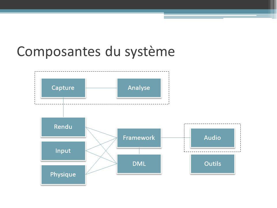Composantes du système Framework Analyse Audio Capture DML Input Physique Rendu Outils