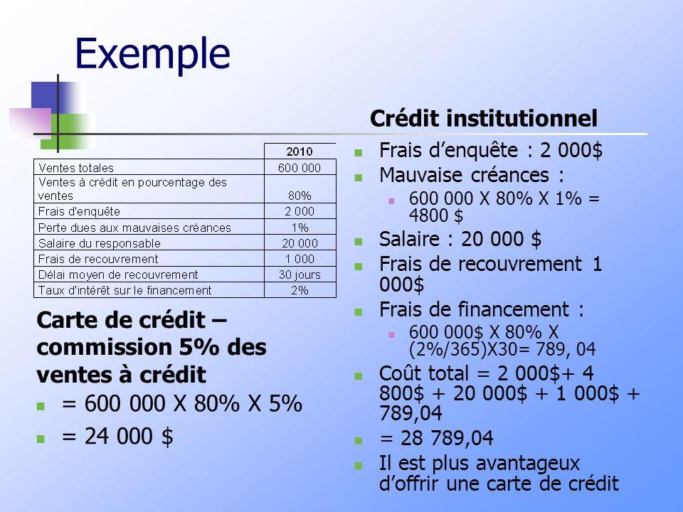Exemple Carte de crédit – commission 5% des ventes à crédit = 600 000 X 80% X 5% = 24 000 $ Frais denquête : 2 000$ Mauvaise créances : 600 000 X 80% X 1% = 4800 $ Salaire : 20 000 $ Frais de recouvrement 1 000$ Frais de financement : 600 000$ X 80% X (2%/365)X30= 789, 04 Coût total = 2 000$+ 4 800$ + 20 000$ + 1 000$ + 789,04 = 28 789,04 Il est plus avantageux doffrir une carte de crédit Crédit institutionnel