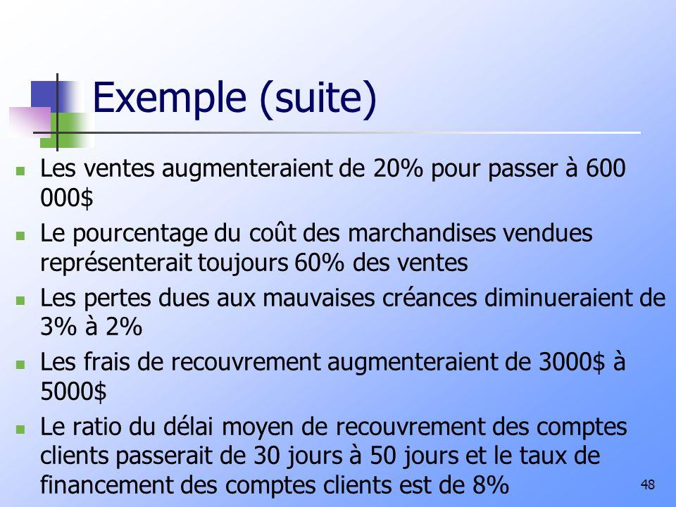 Exemple (suite) Les ventes augmenteraient de 20% pour passer à 600 000$ Le pourcentage du coût des marchandises vendues représenterait toujours 60% de