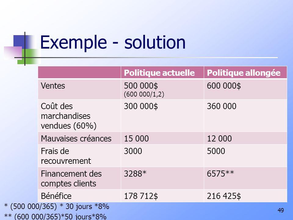 Exemple - solution Politique actuellePolitique allongée Ventes500 000$ (600 000/1,2) 600 000$ Coût des marchandises vendues (60%) 300 000$360 000 Mauv
