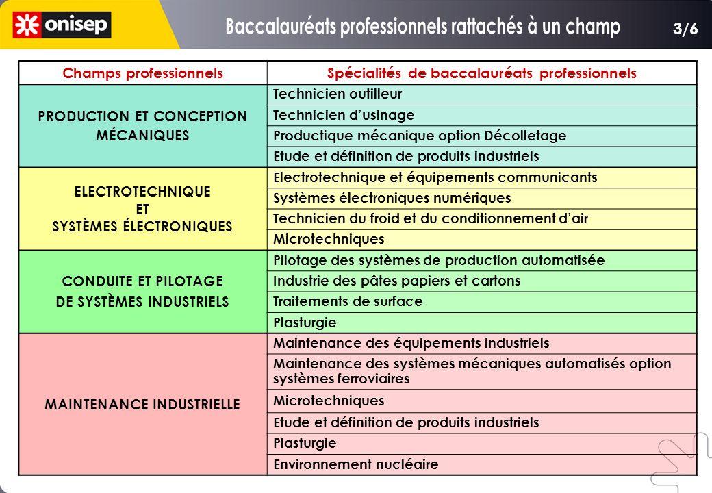 Champs professionnelsSpécialités de baccalauréats professionnels PRODUCTION ET CONCEPTION MÉCANIQUES Technicien outilleur Technicien dusinage Producti