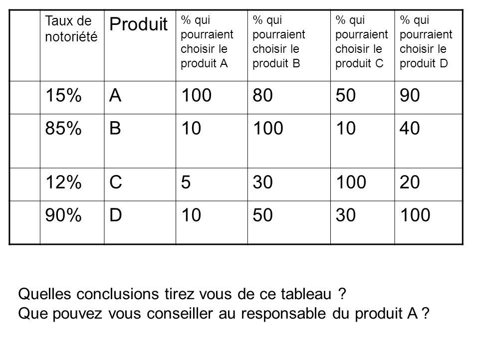 Taux de notoriété Produit % qui pourraient choisir le produit A % qui pourraient choisir le produit B % qui pourraient choisir le produit C % qui pourraient choisir le produit D 15%A100805090 85%B101001040 12%C53010020 90%D105030100 Quelles conclusions tirez vous de ce tableau .