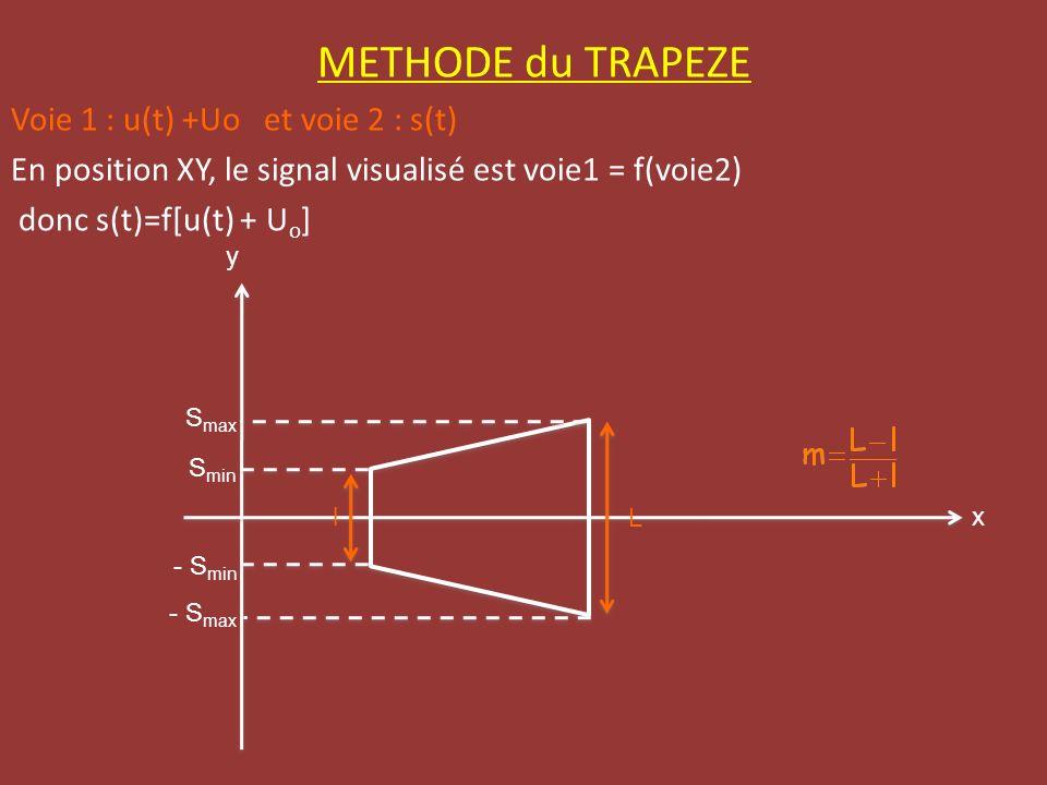METHODE du TRAPEZE Voie 1 : u(t) +Uo et voie 2 : s(t) En position XY, le signal visualisé est voie1 = f(voie2) donc s(t)=f[u(t) + U o ] - S max S max