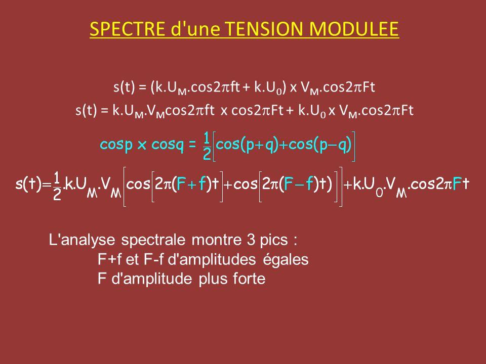 SPECTRE d une TENSION MODULEE s(t) = (k.U M.cos2 ft + k.U 0 ) x V M.cos2 Ft s(t) = k.U M.V M cos2 ft x cos2 Ft + k.U 0 x V M.cos2 Ft L analyse spectrale montre 3 pics : F+f et F-f d amplitudes égales F d amplitude plus forte