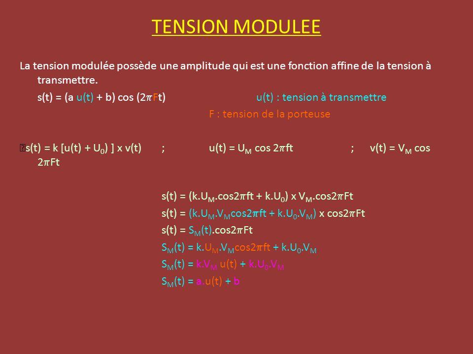 TENSION MODULEE La tension modulée possède une amplitude qui est une fonction affine de la tension à transmettre. s(t) = (a u(t) + b) cos (2 Ft)u(t) :