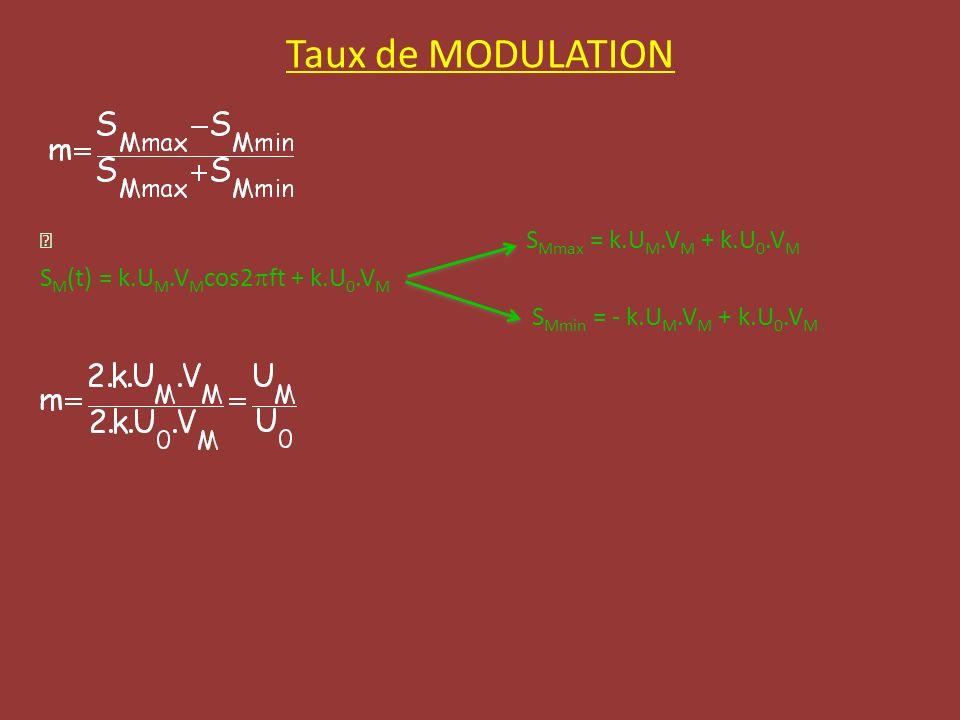 Taux de MODULATION S Mmax = k.U M.V M + k.U 0.V M S M (t) = k.U M.V M cos2 ft + k.U 0.V M S Mmin = - k.U M.V M + k.U 0.V M