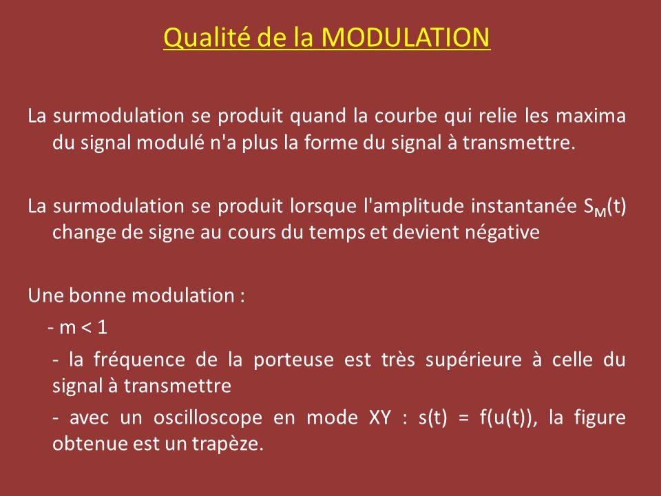 Qualité de la MODULATION La surmodulation se produit quand la courbe qui relie les maxima du signal modulé n'a plus la forme du signal à transmettre.