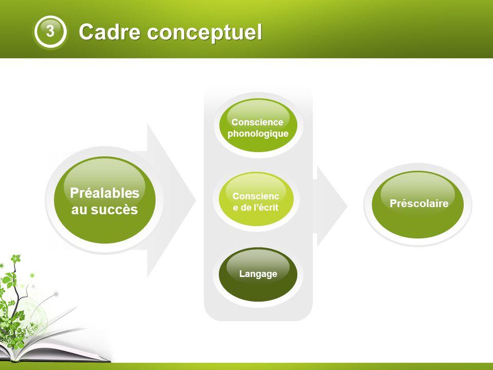 Cadre conceptuel Préalables au succès Langage Conscienc e de lécrit Conscience phonologique Préscolaire 3