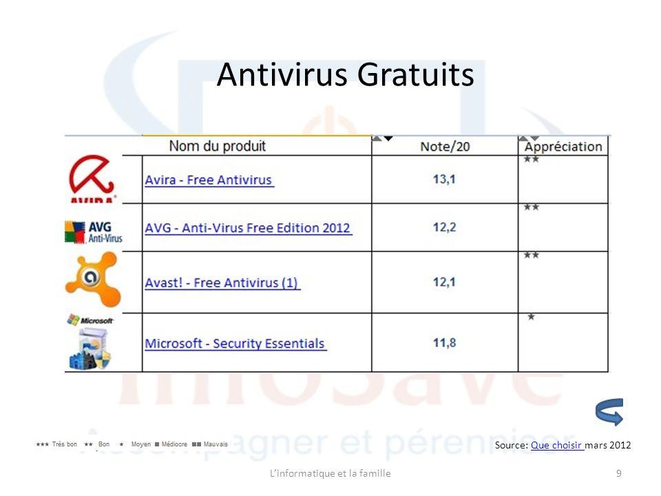 Source: Que choisir mars 2012Que choisir Antivirus Gratuits 9Linformatique et la famille