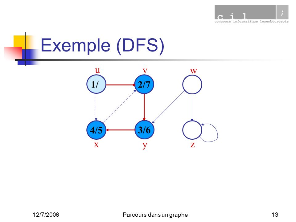 12/7/2006Parcours dans un graphe13 Exemple (DFS) 1/ 4/5 3/6 2/7 u v w x y z