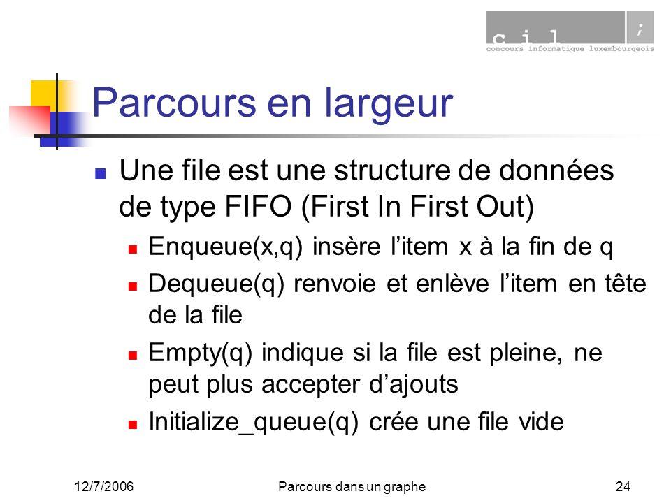 12/7/2006Parcours dans un graphe24 Parcours en largeur Une file est une structure de données de type FIFO (First In First Out) Enqueue(x,q) insère lit
