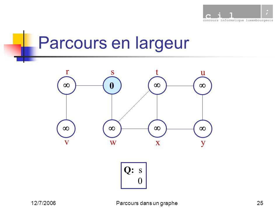 12/7/2006Parcours dans un graphe25 Parcours en largeur 0 r s t u v w x y Q: s 0