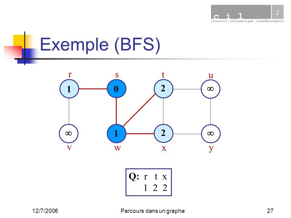 12/7/2006Parcours dans un graphe27 Exemple (BFS) 1 0 1 2 2 r s t u v w x y Q: r t x 1 2 2