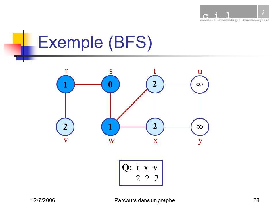 12/7/2006Parcours dans un graphe28 Exemple (BFS) 1 0 1 2 2 2 r s t u v w x y Q: t x v 2 2 2