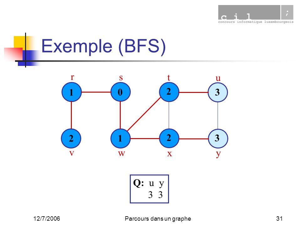 12/7/2006Parcours dans un graphe31 Exemple (BFS) 1 0 1 2 3 2 3 2 r s t u v w x y Q: u y 3 3