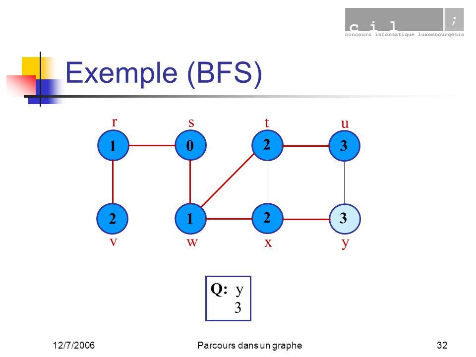 12/7/2006Parcours dans un graphe32 Exemple (BFS) 1 0 1 2 3 2 3 2 r s t u v w x y Q: y 3