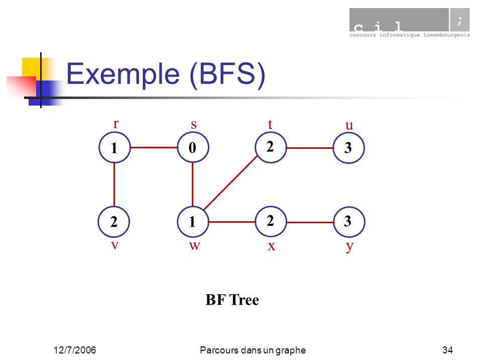 12/7/2006Parcours dans un graphe34 Exemple (BFS) 1 0 1 2 3 2 3 2 r s t u v w x y BF Tree