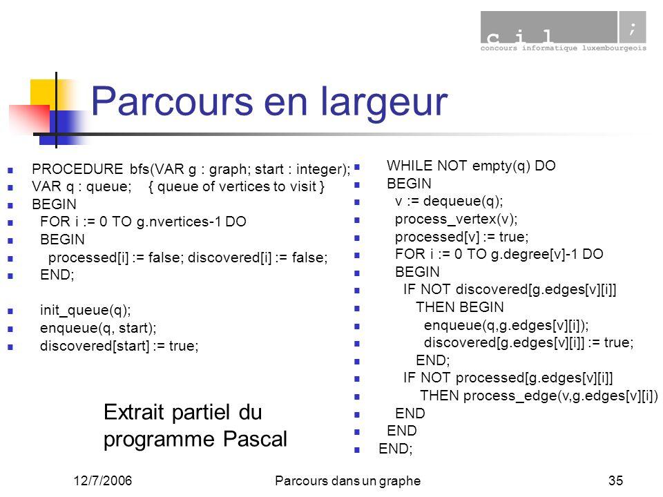 12/7/2006Parcours dans un graphe35 Parcours en largeur PROCEDURE bfs(VAR g : graph; start : integer); VAR q : queue; { queue of vertices to visit } BE
