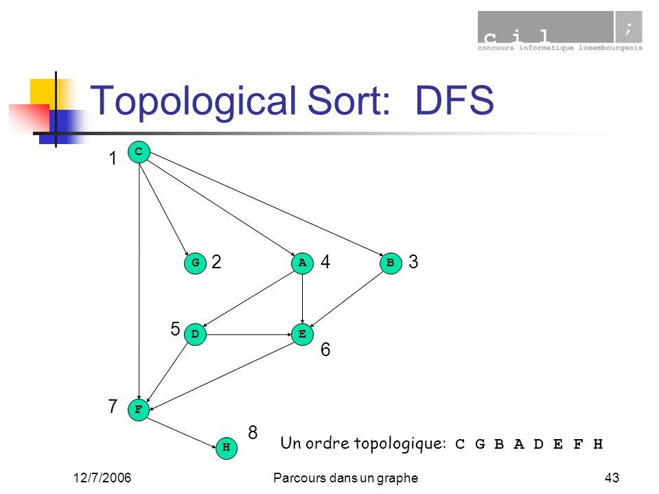 12/7/2006Parcours dans un graphe43 Topological Sort: DFS F C G A B D E H Un ordre topologique: C G B A D E F H 8 32 1 7 6 5 4