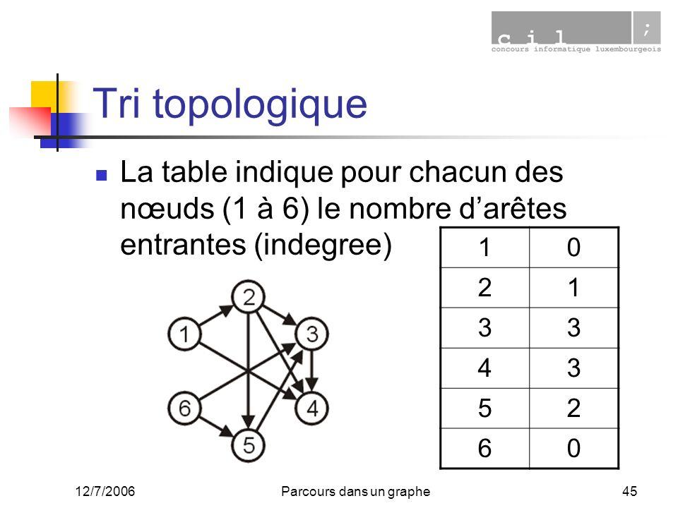 12/7/2006Parcours dans un graphe45 Tri topologique La table indique pour chacun des nœuds (1 à 6) le nombre darêtes entrantes (indegree) 10 21 33 43 5