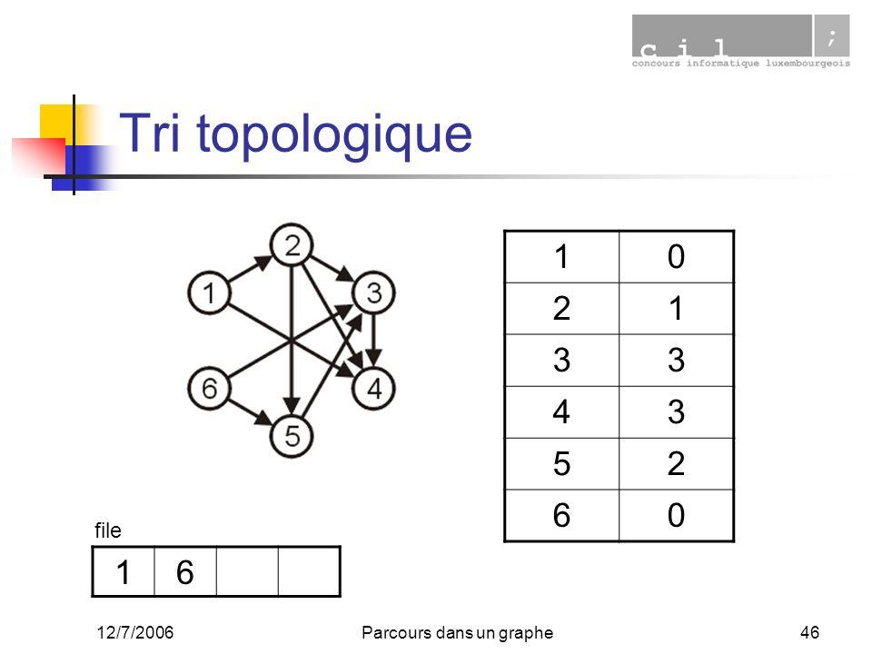 12/7/2006Parcours dans un graphe46 Tri topologique 10 21 33 43 52 60 16 file