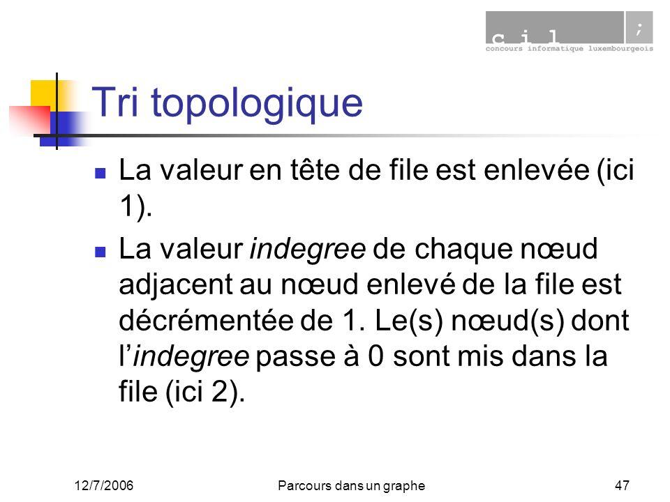 12/7/2006Parcours dans un graphe47 Tri topologique La valeur en tête de file est enlevée (ici 1). La valeur indegree de chaque nœud adjacent au nœud e