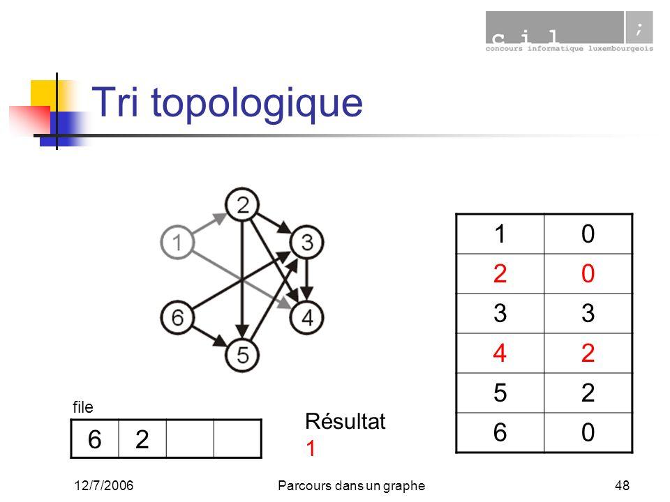 12/7/2006Parcours dans un graphe48 Tri topologique 10 20 33 42 52 60 62 file Résultat 1