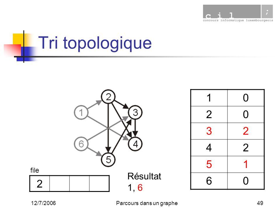 12/7/2006Parcours dans un graphe49 Tri topologique 10 20 32 42 51 60 2 file Résultat 1, 6