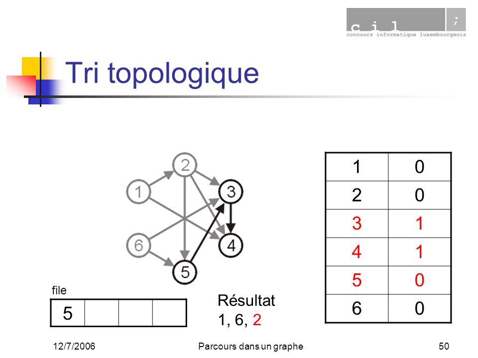 12/7/2006Parcours dans un graphe50 Tri topologique 10 20 31 41 50 60 5 file Résultat 1, 6, 2