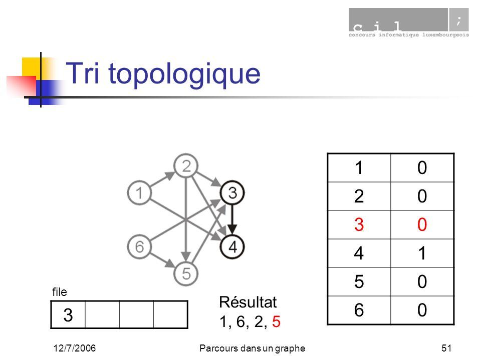 12/7/2006Parcours dans un graphe51 Tri topologique 10 20 30 41 50 60 3 file Résultat 1, 6, 2, 5