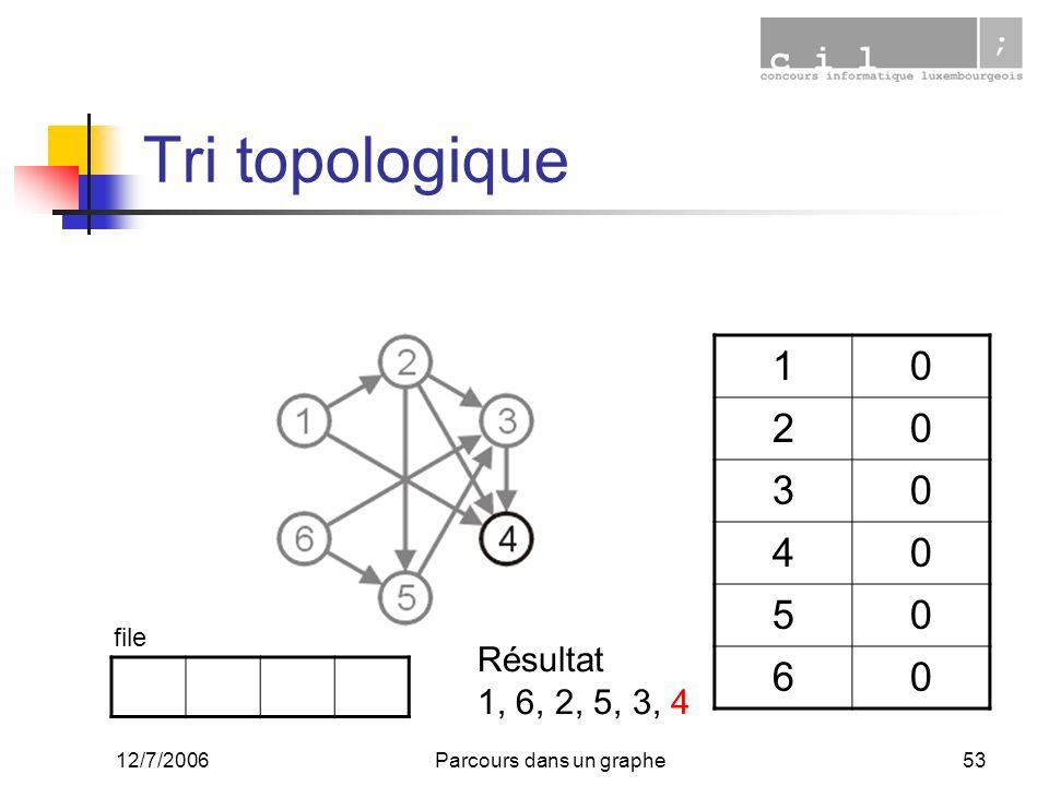 12/7/2006Parcours dans un graphe53 Tri topologique 10 20 30 40 50 60 file Résultat 1, 6, 2, 5, 3, 4