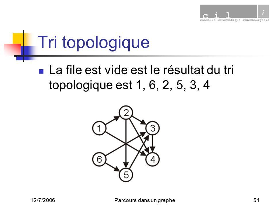12/7/2006Parcours dans un graphe54 Tri topologique La file est vide est le résultat du tri topologique est 1, 6, 2, 5, 3, 4