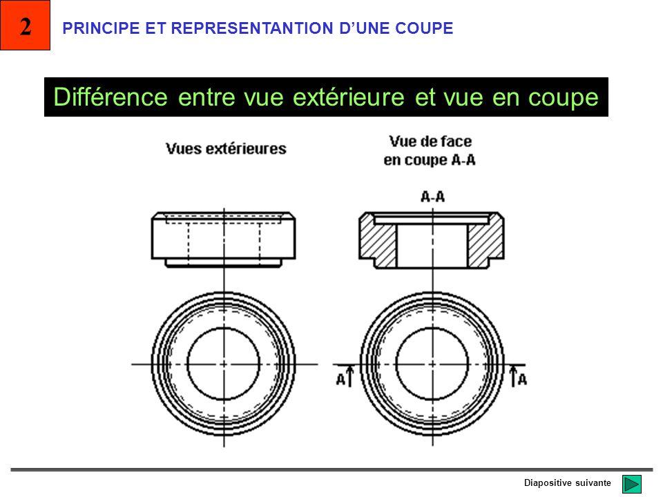 Représentation de la matière coupéeReprésentation de la pièce coupée REPRESENTATION Pour représenter la matière coupée dune pièce on utilise des HACHU