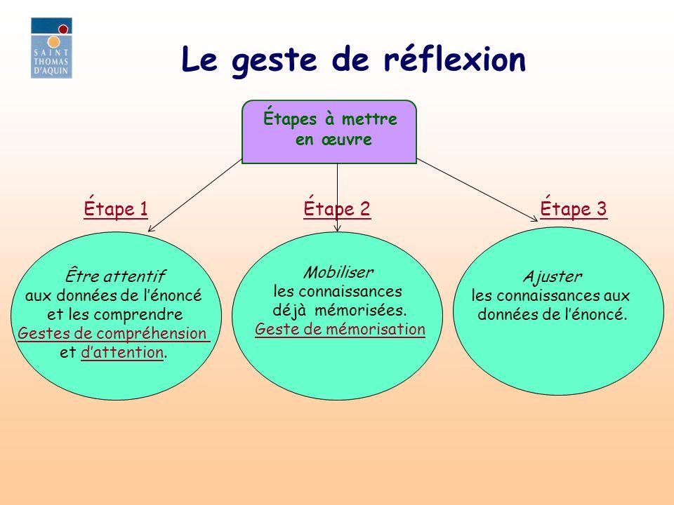 Étape 2 Le geste de réflexion Étapes à mettre en œuvre Être attentif aux données de lénoncé et les comprendre Gestes de compréhension et dattention.da