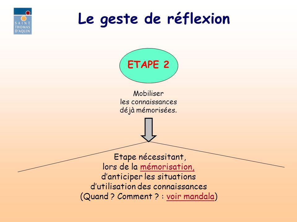Le geste de réflexion Etape nécessitant, lors de la mémorisation,mémorisation, danticiper les situations dutilisation des connaissances (Quand ? Comme