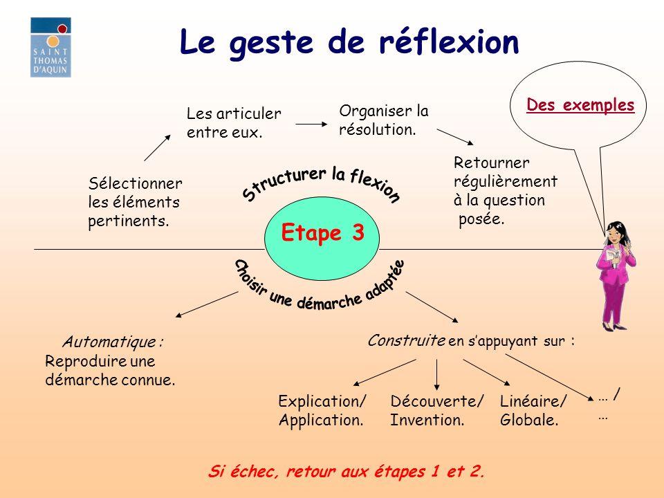 Le geste de réflexion Etape 3 Sélectionner les éléments pertinents. Les articuler entre eux. Organiser la résolution. Retourner régulièrement à la que