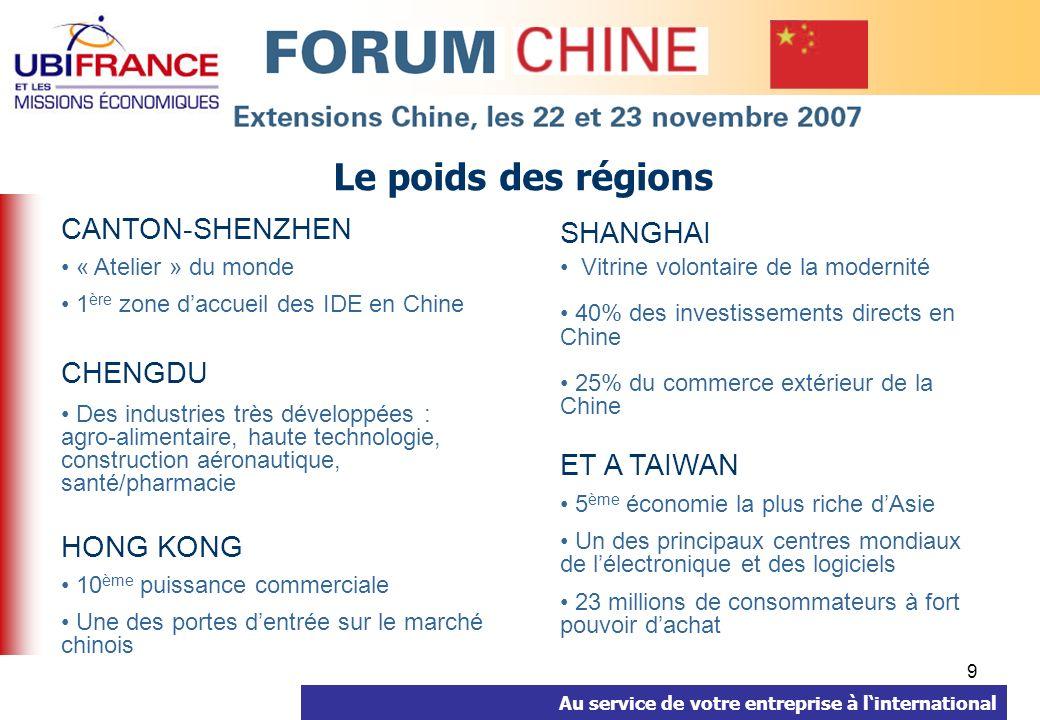 Au service de votre entreprise à linternational 9 Le poids des régions SHANGHAI Vitrine volontaire de la modernité 40% des investissements directs en