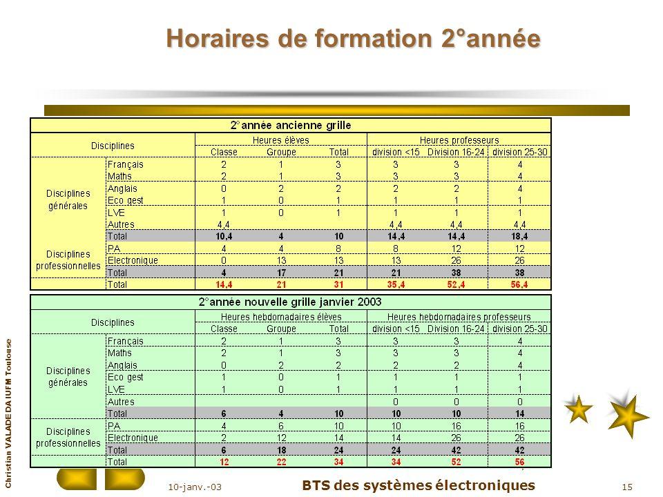 Christian VALADE DA IUFM Toulouse 10-janv.-03 BTS des systèmes électroniques 15 Horaires de formation 2°année
