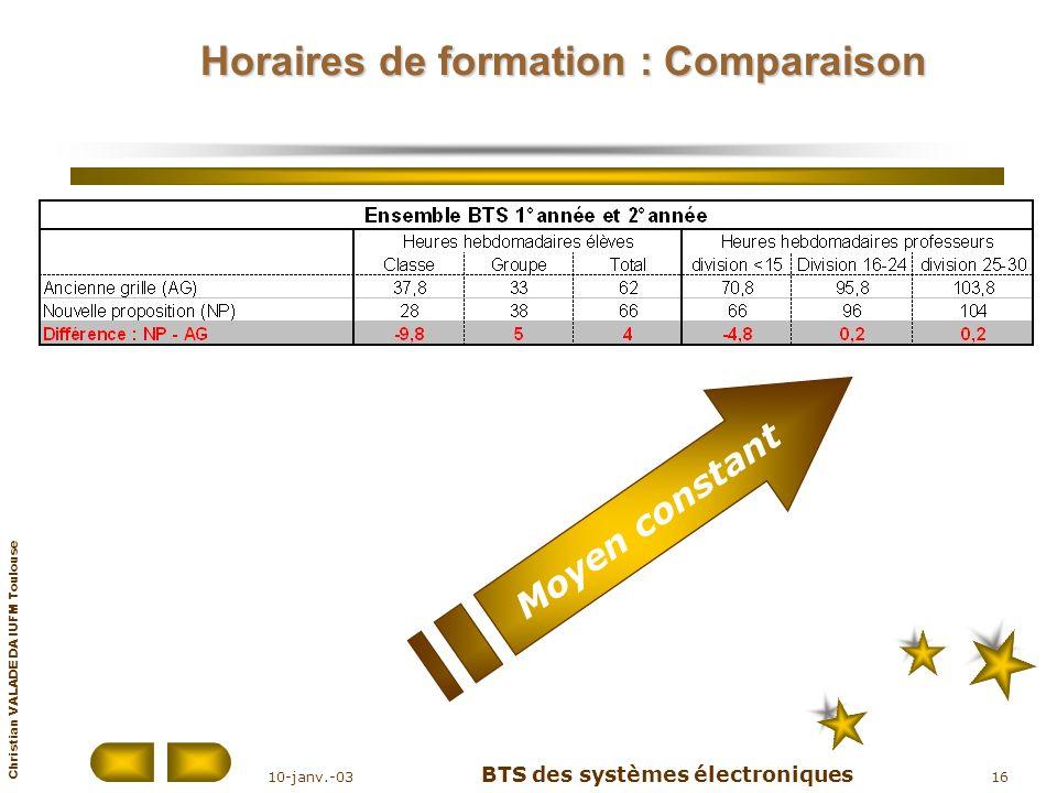 Christian VALADE DA IUFM Toulouse 10-janv.-03 BTS des systèmes électroniques 16 Horaires de formation : Comparaison Moyen constant