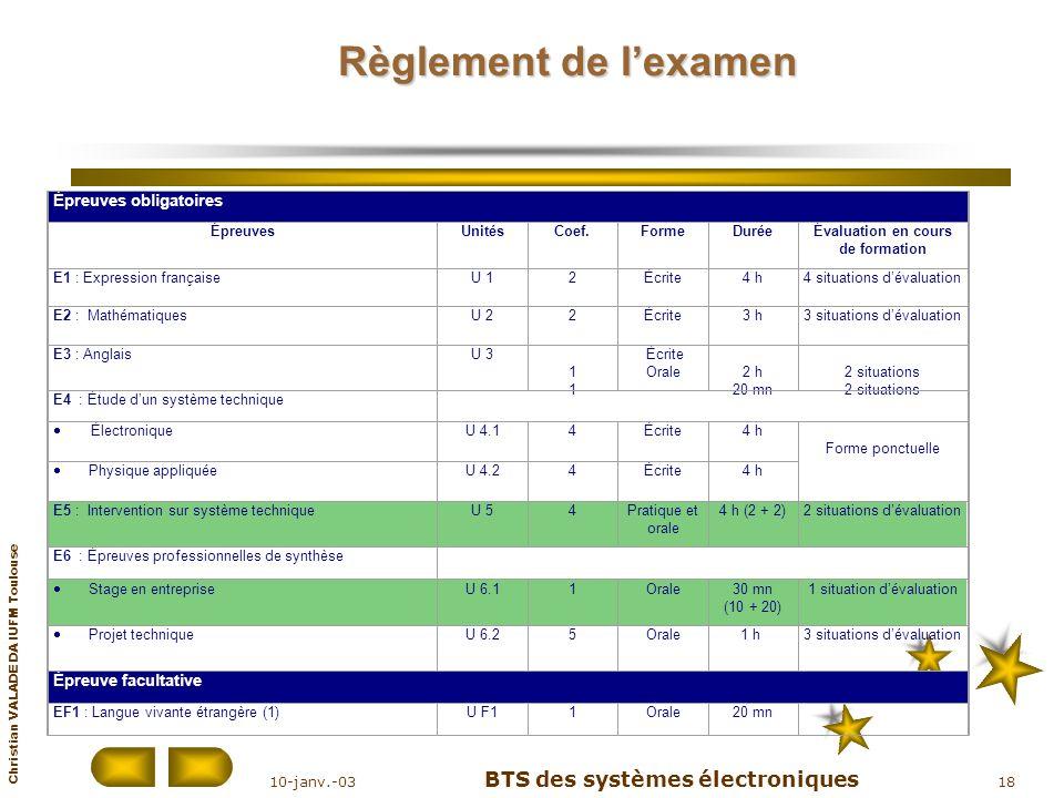 Christian VALADE DA IUFM Toulouse 10-janv.-03 BTS des systèmes électroniques 18 Règlement de lexamen Épreuves obligatoires ÉpreuvesUnitésCoef.FormeDur