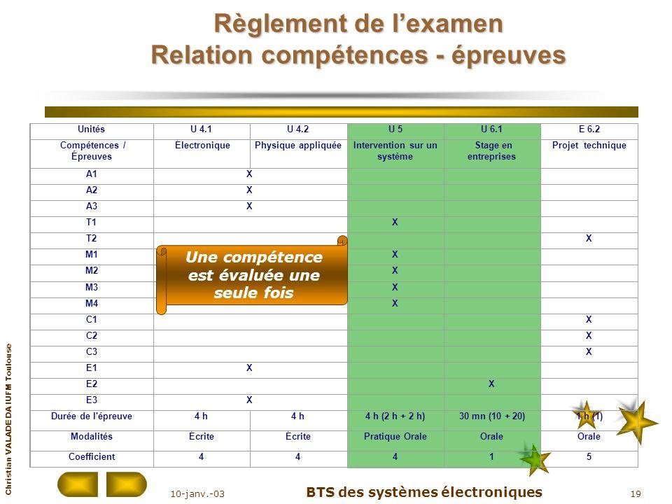 Christian VALADE DA IUFM Toulouse 10-janv.-03 BTS des systèmes électroniques 19 UnitésU 4.1U 4.2U 5U 6.1E 6.2 Compétences / Épreuves ÉlectroniquePhysi