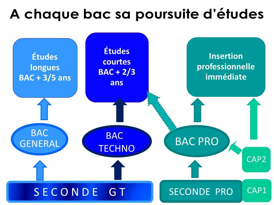 Études longues BAC + 3/5 ans Études courtes BAC + 2/3 ans S E C O N D E G T SECONDE PRO CAP1 BAC GENERAL BAC GENERAL BAC TECHNO BAC TECHNO BAC PRO CAP