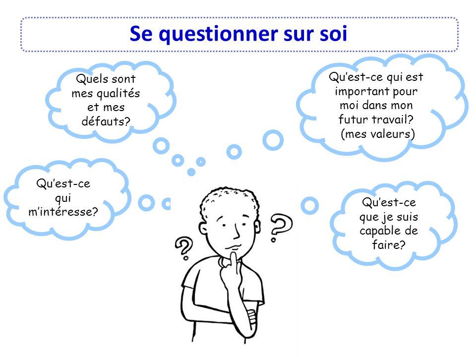 Se questionner sur soi Quest-ce que je suis capable de faire? Quest-ce qui est important pour moi dans mon futur travail? (mes valeurs) Quest-ce qui m