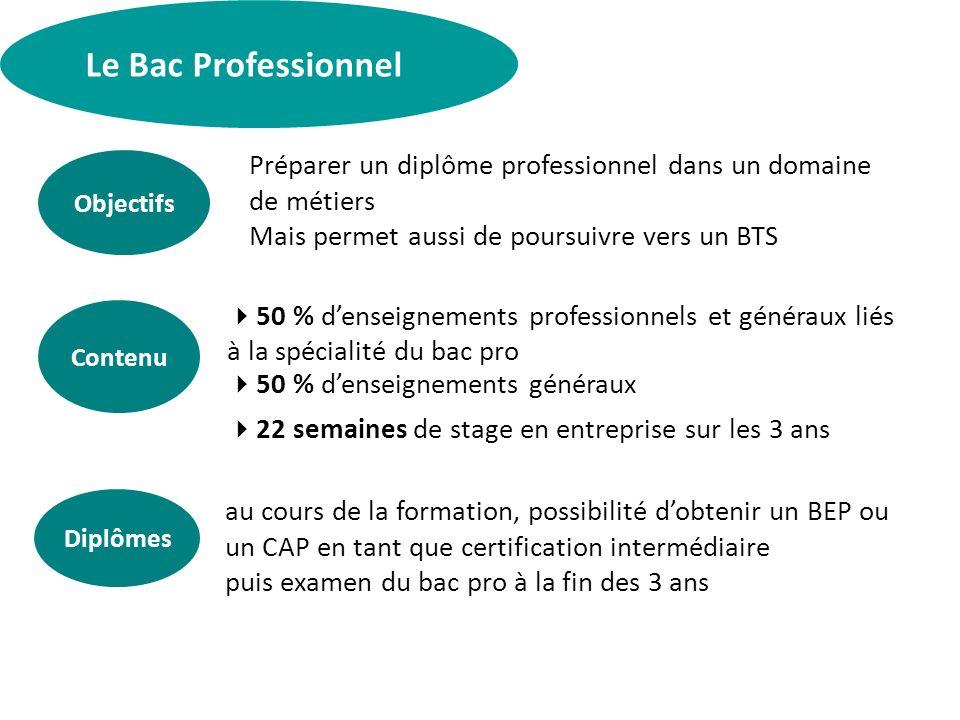 Le Bac Professionnel Objectifs Contenu 50 % denseignements professionnels et généraux liés à la spécialité du bac pro 50 % denseignements généraux 22