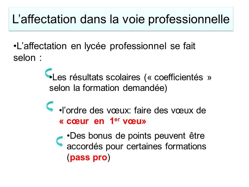 Laffectation en lycée professionnel se fait selon : Les résultats scolaires (« coefficientés » selon la formation demandée) lordre des vœux: faire des