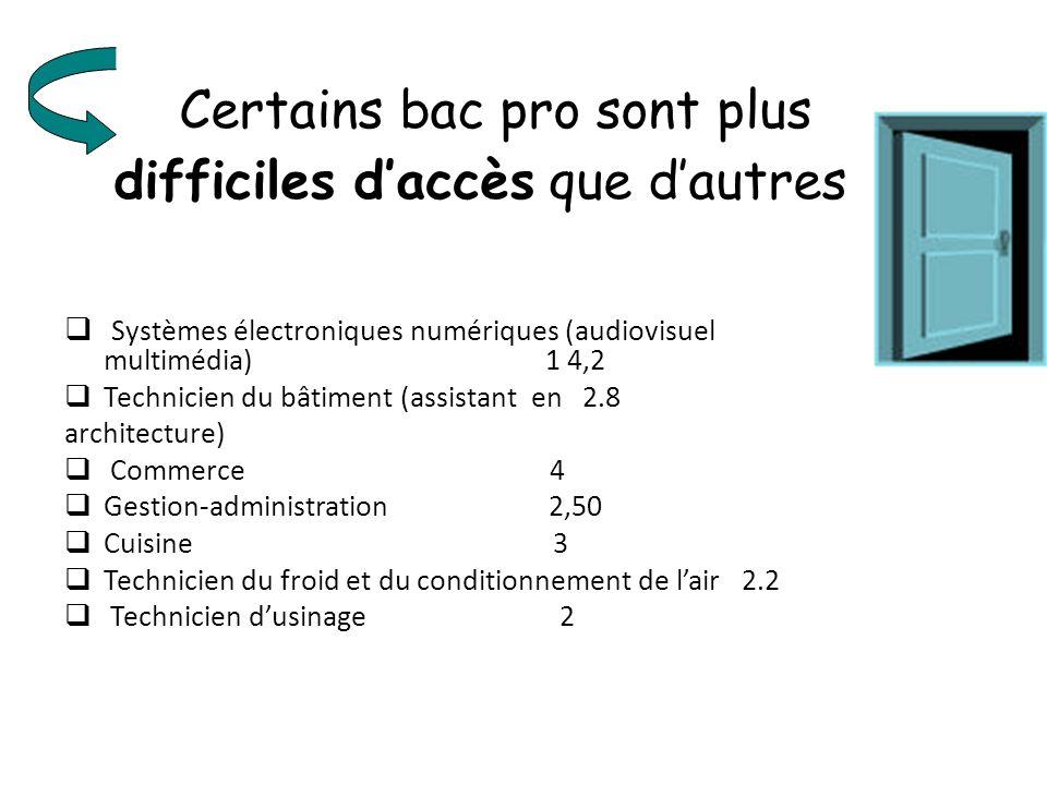 Certains bac pro sont plus difficiles daccès que dautres Systèmes électroniques numériques (audiovisuel multimédia) 1 4,2 Technicien du bâtiment (assi