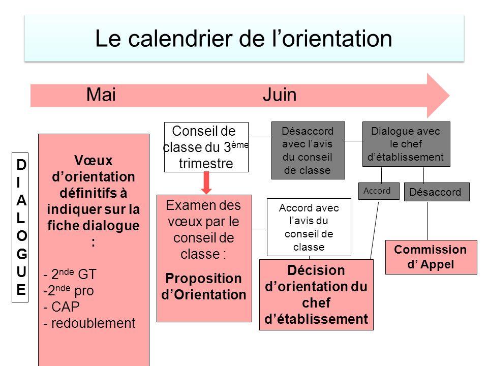 Le calendrier de lorientation MaiJuin DIALOGUEDIALOGUE Vœux dorientation définitifs à indiquer sur la fiche dialogue : - 2 nde GT -2 nde pro - CAP - r