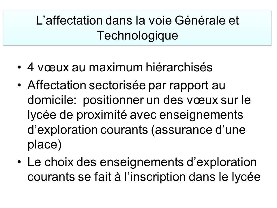 Laffectation dans la voie Générale et Technologique 4 vœux au maximum hiérarchisés Affectation sectorisée par rapport au domicile: positionner un des