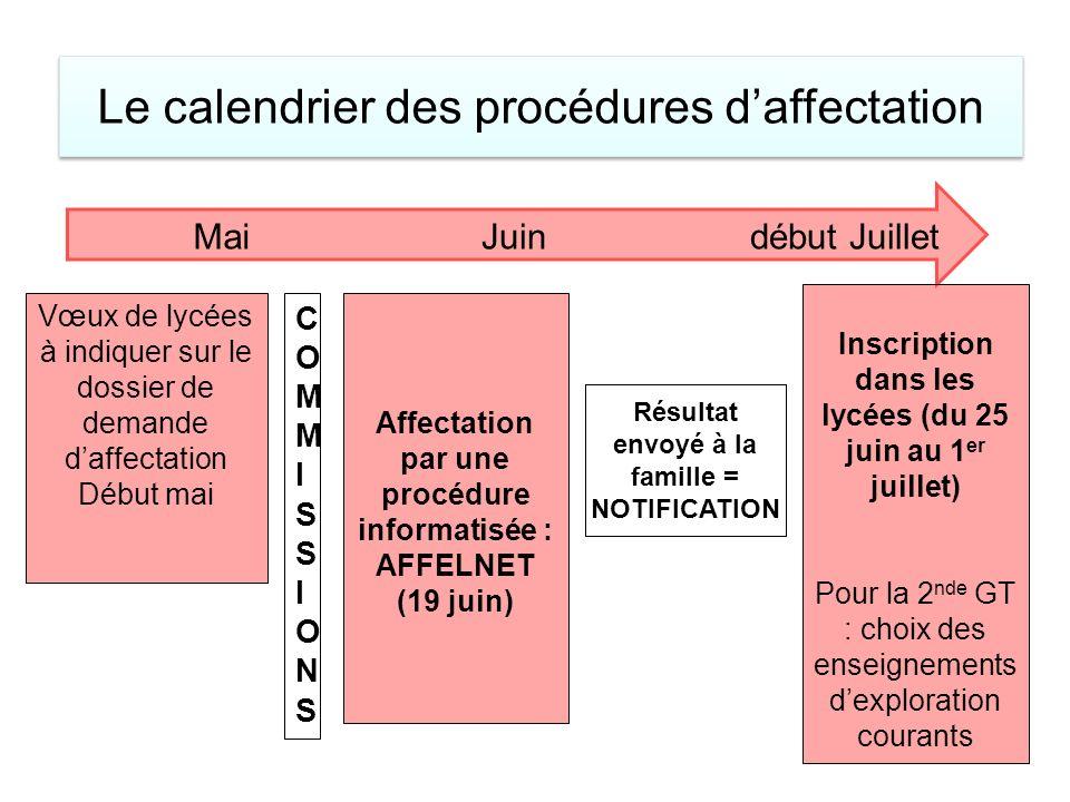 MaiJuindébut Juillet Vœux de lycées à indiquer sur le dossier de demande daffectation Début mai COMMISSIONSCOMMISSIONS Affectation par une procédure i